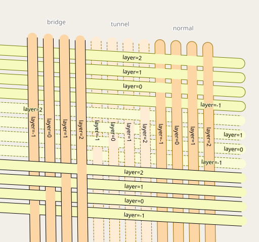Layering of linear roads in OSM-Carto